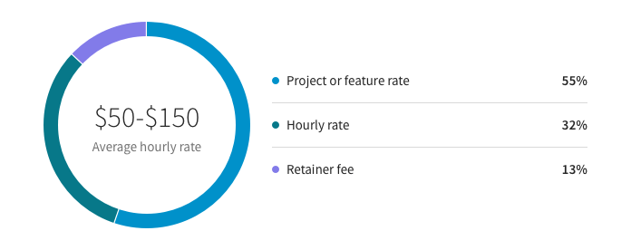 video editing freelance rates