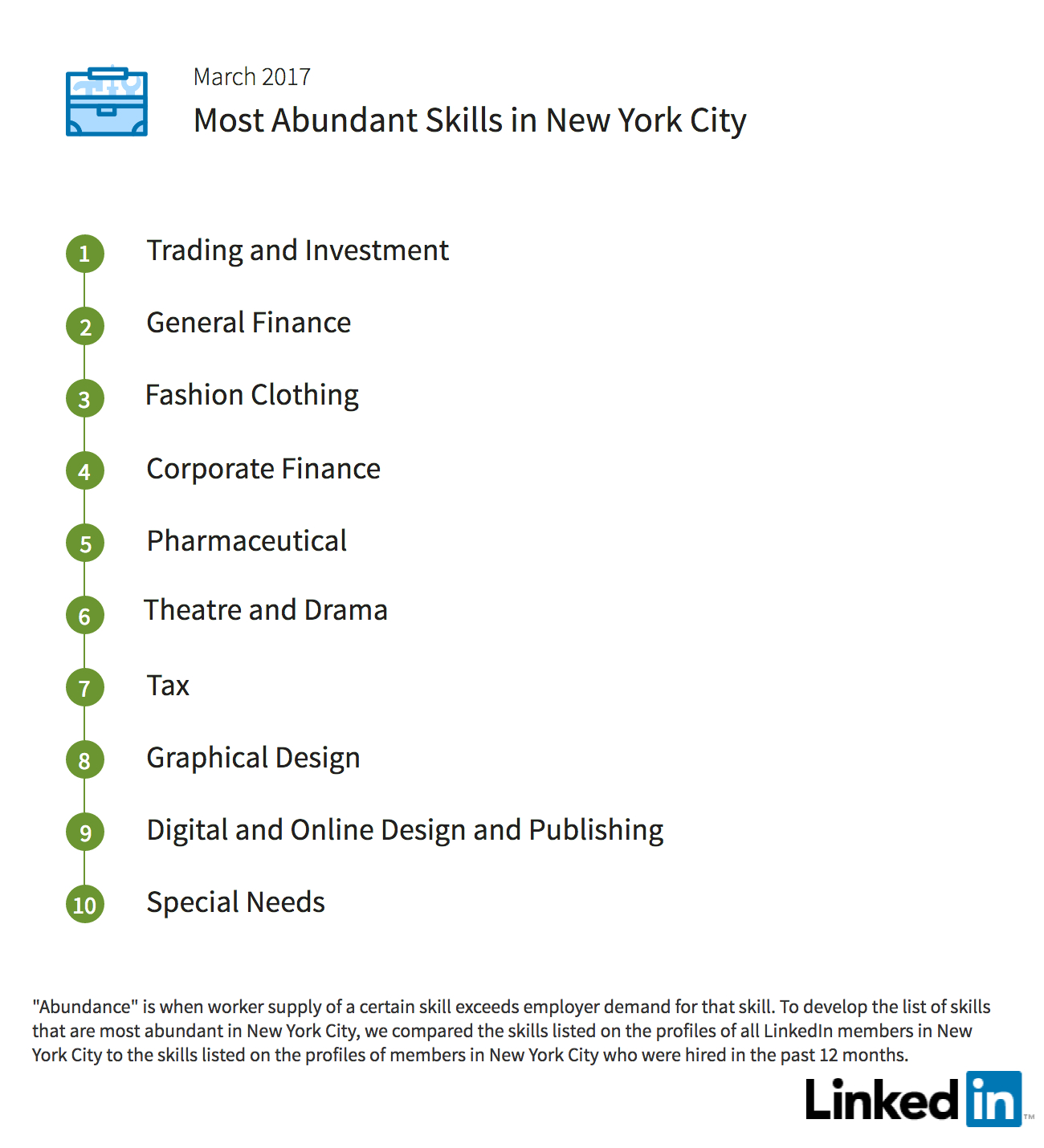 workforce report new york city linkedin abundant skills nyc 2017
