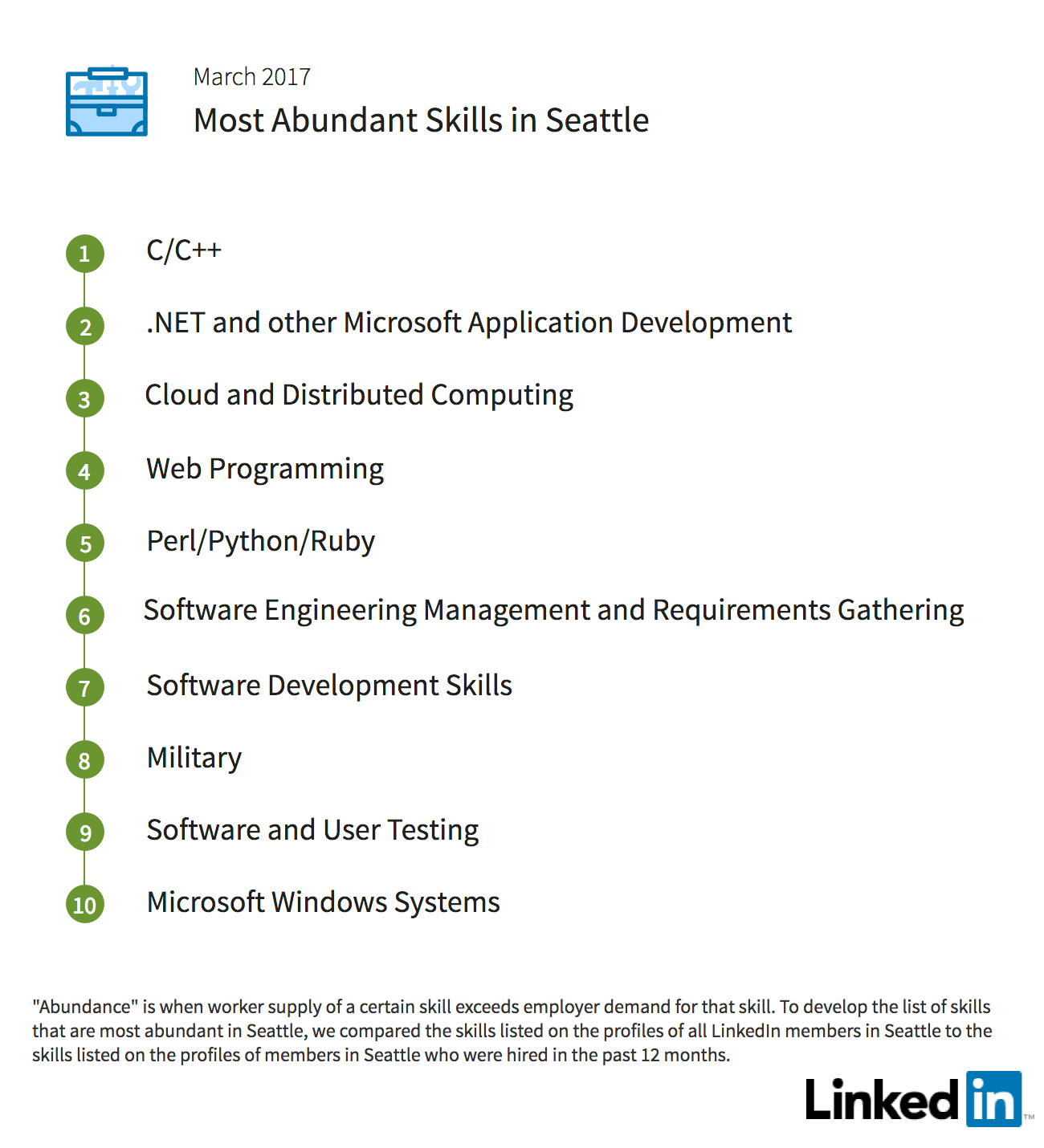 linkedin workforce report seattle 2017 linkedin abundant skills seattle 2017